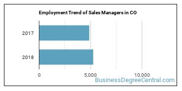 Sales Managers in CO Employment Trend
