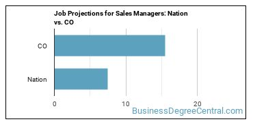 Job Projections for Sales Managers: Nation vs. CO