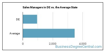 Sales Managers in DE vs. the Average State