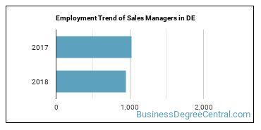 Sales Managers in DE Employment Trend