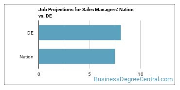 Job Projections for Sales Managers: Nation vs. DE