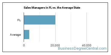 Sales Managers in FL vs. the Average State