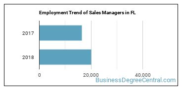 Sales Managers in FL Employment Trend