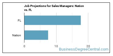 Job Projections for Sales Managers: Nation vs. FL