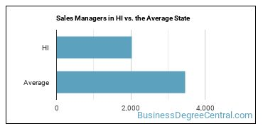 Sales Managers in HI vs. the Average State