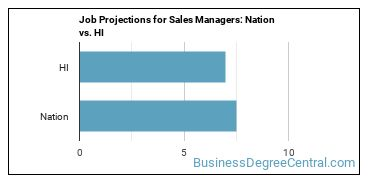 Job Projections for Sales Managers: Nation vs. HI