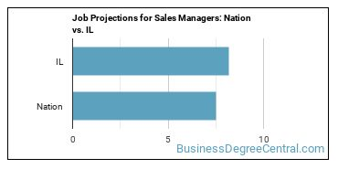 Job Projections for Sales Managers: Nation vs. IL