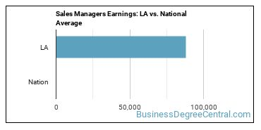 Sales Managers Earnings: LA vs. National Average
