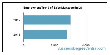 Sales Managers in LA Employment Trend