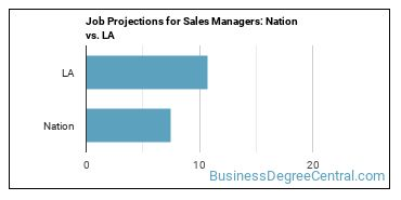Job Projections for Sales Managers: Nation vs. LA