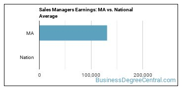 Sales Managers Earnings: MA vs. National Average