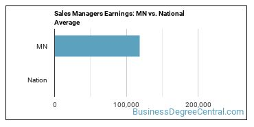 Sales Managers Earnings: MN vs. National Average
