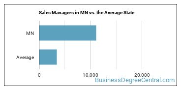 Sales Managers in MN vs. the Average State