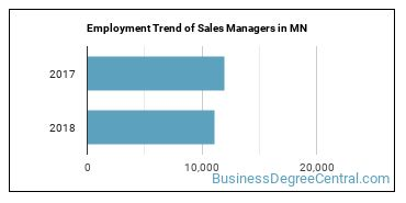 Sales Managers in MN Employment Trend