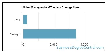 Sales Managers in MT vs. the Average State