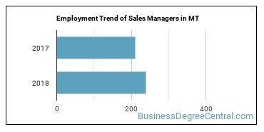 Sales Managers in MT Employment Trend