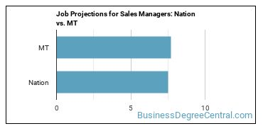 Job Projections for Sales Managers: Nation vs. MT