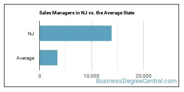 Sales Managers in NJ vs. the Average State