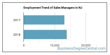 Sales Managers in NJ Employment Trend