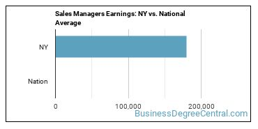 Sales Managers Earnings: NY vs. National Average