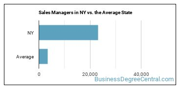Sales Managers in NY vs. the Average State