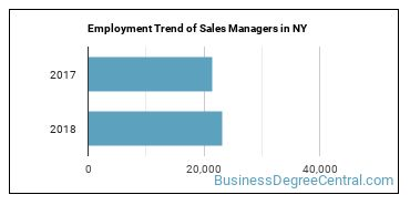 Sales Managers in NY Employment Trend