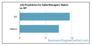 Job Projections for Sales Managers: Nation vs. NY