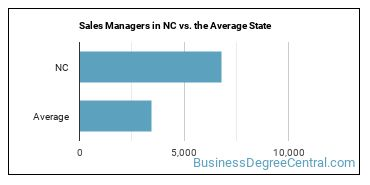 Sales Managers in NC vs. the Average State