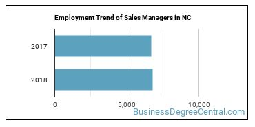 Sales Managers in NC Employment Trend