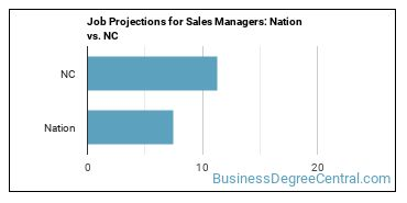 Job Projections for Sales Managers: Nation vs. NC