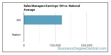 Sales Managers Earnings: OH vs. National Average