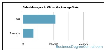 Sales Managers in OH vs. the Average State