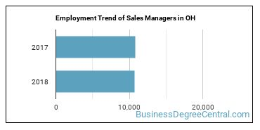 Sales Managers in OH Employment Trend