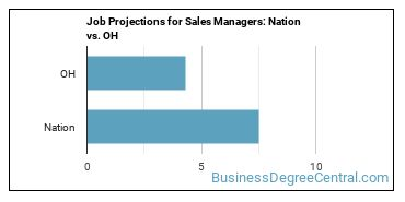 Job Projections for Sales Managers: Nation vs. OH