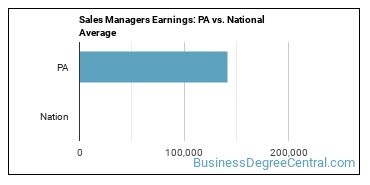 Sales Managers Earnings: PA vs. National Average