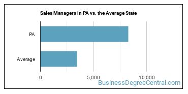 Sales Managers in PA vs. the Average State