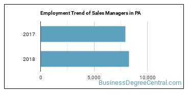 Sales Managers in PA Employment Trend