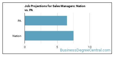 Job Projections for Sales Managers: Nation vs. PA