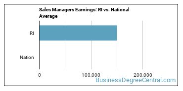 Sales Managers Earnings: RI vs. National Average
