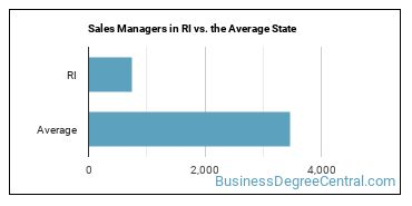 Sales Managers in RI vs. the Average State