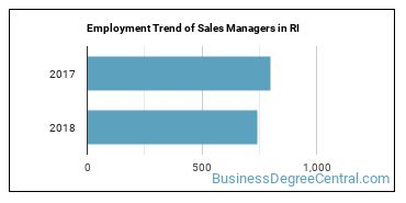 Sales Managers in RI Employment Trend
