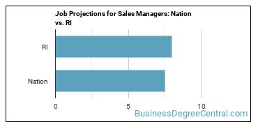 Job Projections for Sales Managers: Nation vs. RI