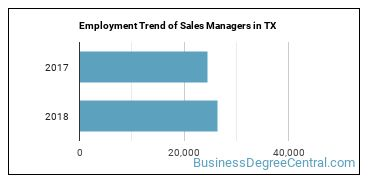 Sales Managers in TX Employment Trend