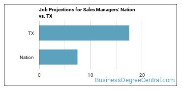 Job Projections for Sales Managers: Nation vs. TX