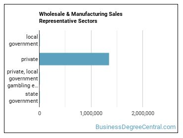 Wholesale & Manufacturing Sales Representative Sectors