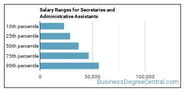 Salary Ranges for Secretaries and Administrative Assistants