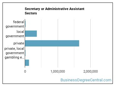 Secretary or Administrative Assistant Sectors