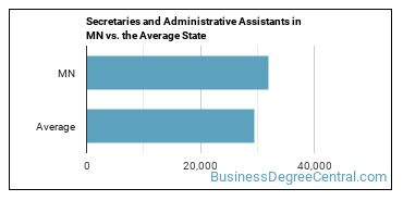 Secretaries and Administrative Assistants in MN vs. the Average State
