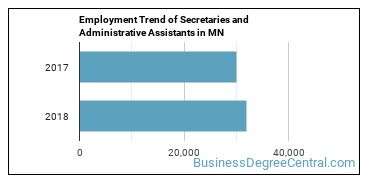 Secretaries and Administrative Assistants in MN Employment Trend