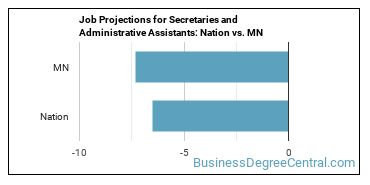 Job Projections for Secretaries and Administrative Assistants: Nation vs. MN
